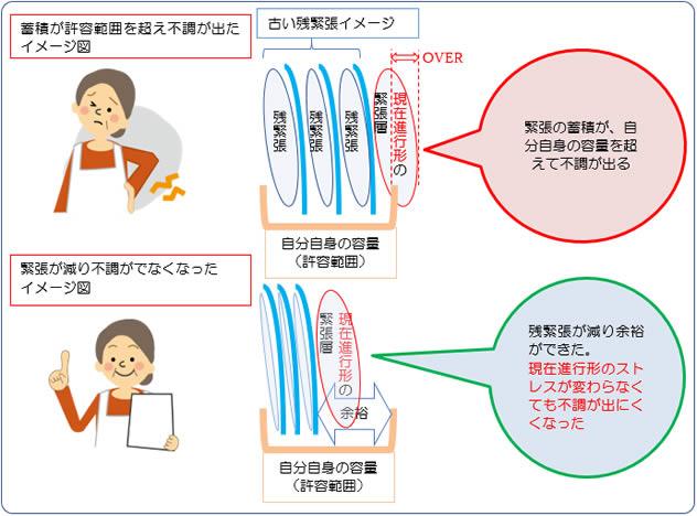 カラダの許容範囲と緊張の蓄積が不調にどのようにつながっているかをイメージした図